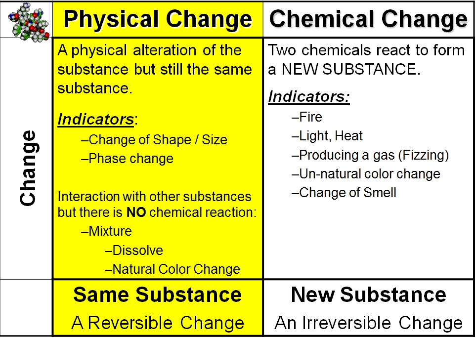 Used And How Changes Physical Are Substance Are Chemical They And What