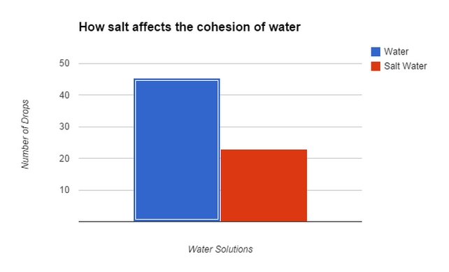 Egg Floating Experiment Salt Water Graph
