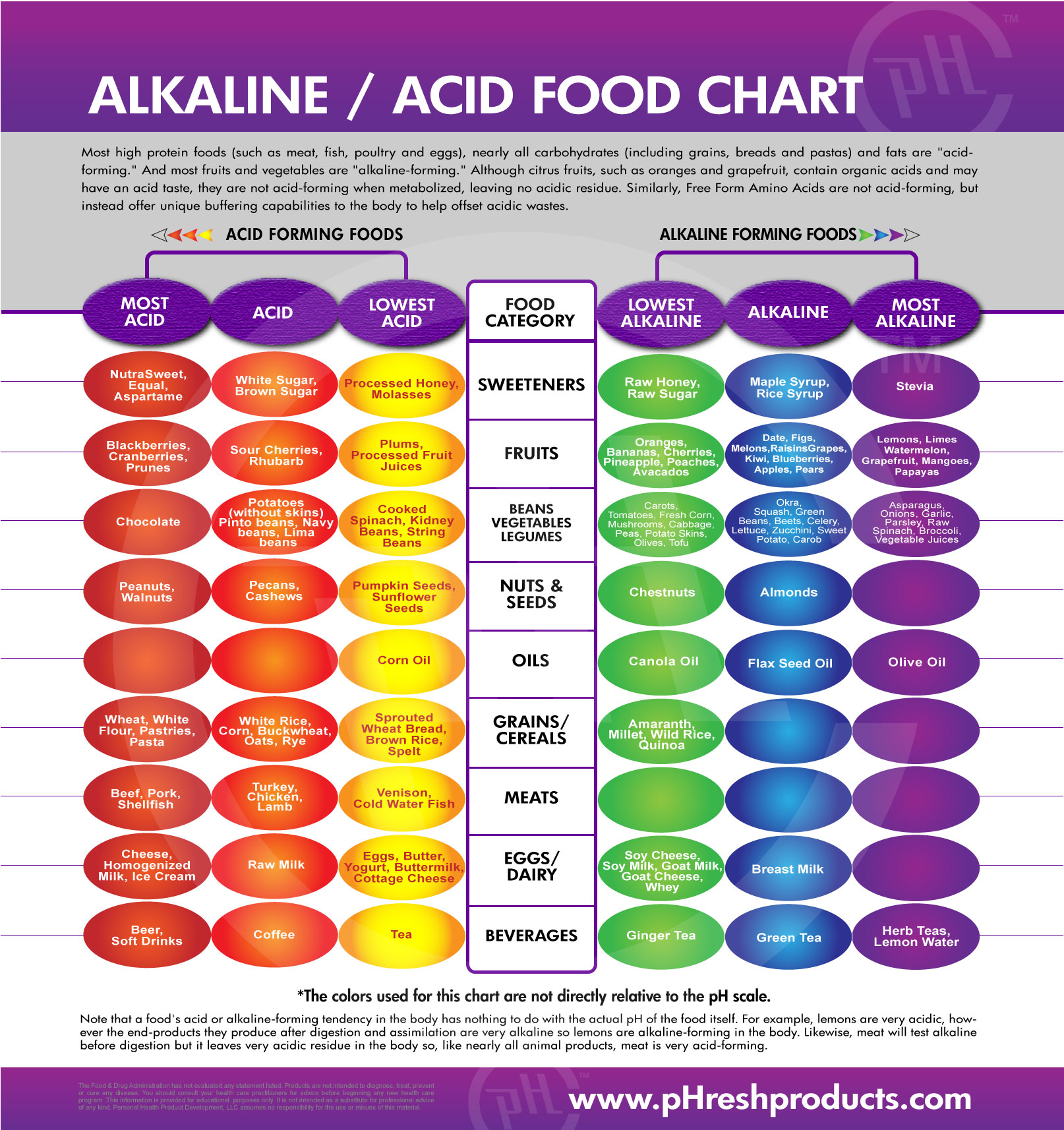 Heart Healthy Food Chart