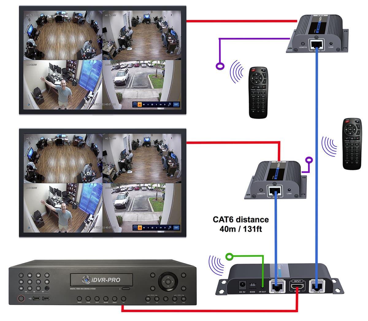 Remote Security System