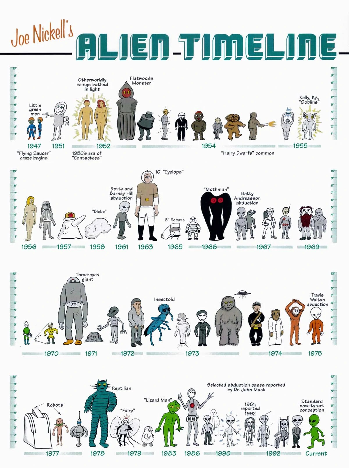 Different Types Cryptids