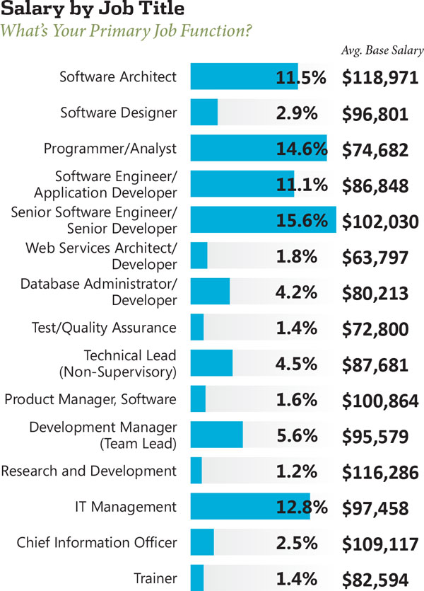 Database Security Manager Salary