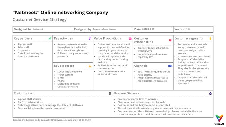 Quot Netmeet Quot Online Networking Company Business Model