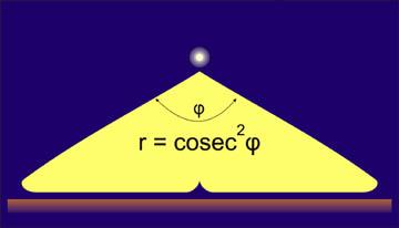 方形方形发光器焦点图