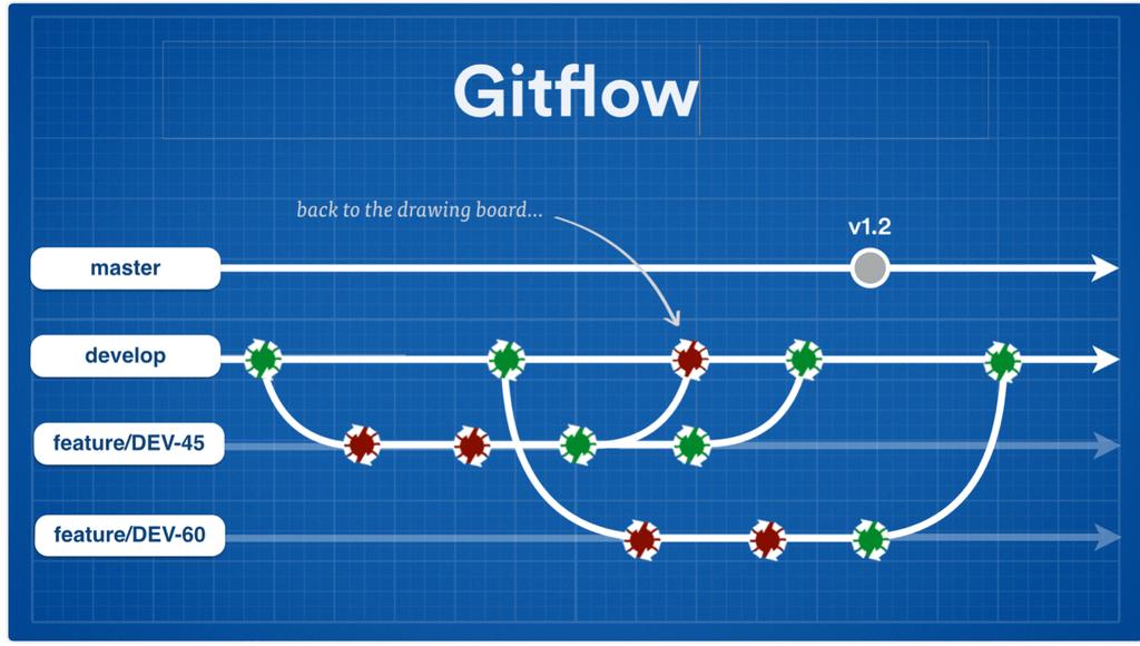 Make A Process Flow Chart