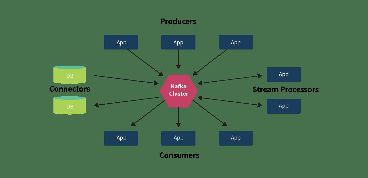 Apache Kafka integration with Spring Boot   WalkingTree