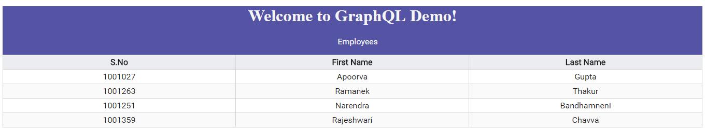 Creating Angular apps with Graphql & Postgresql