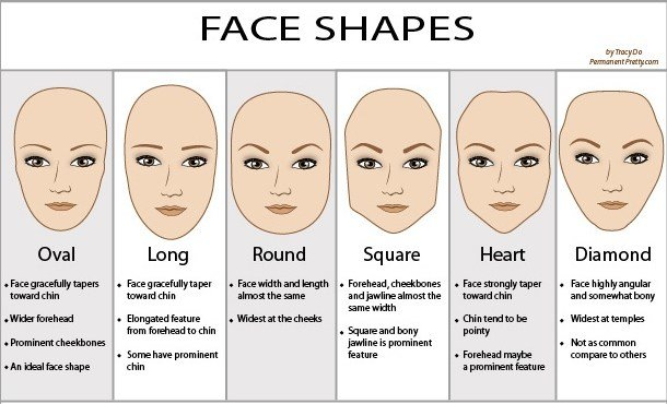 New What Is Your Face Shape And The Best Hairstyle For It The Kathy Diaries Ideas With Pictures