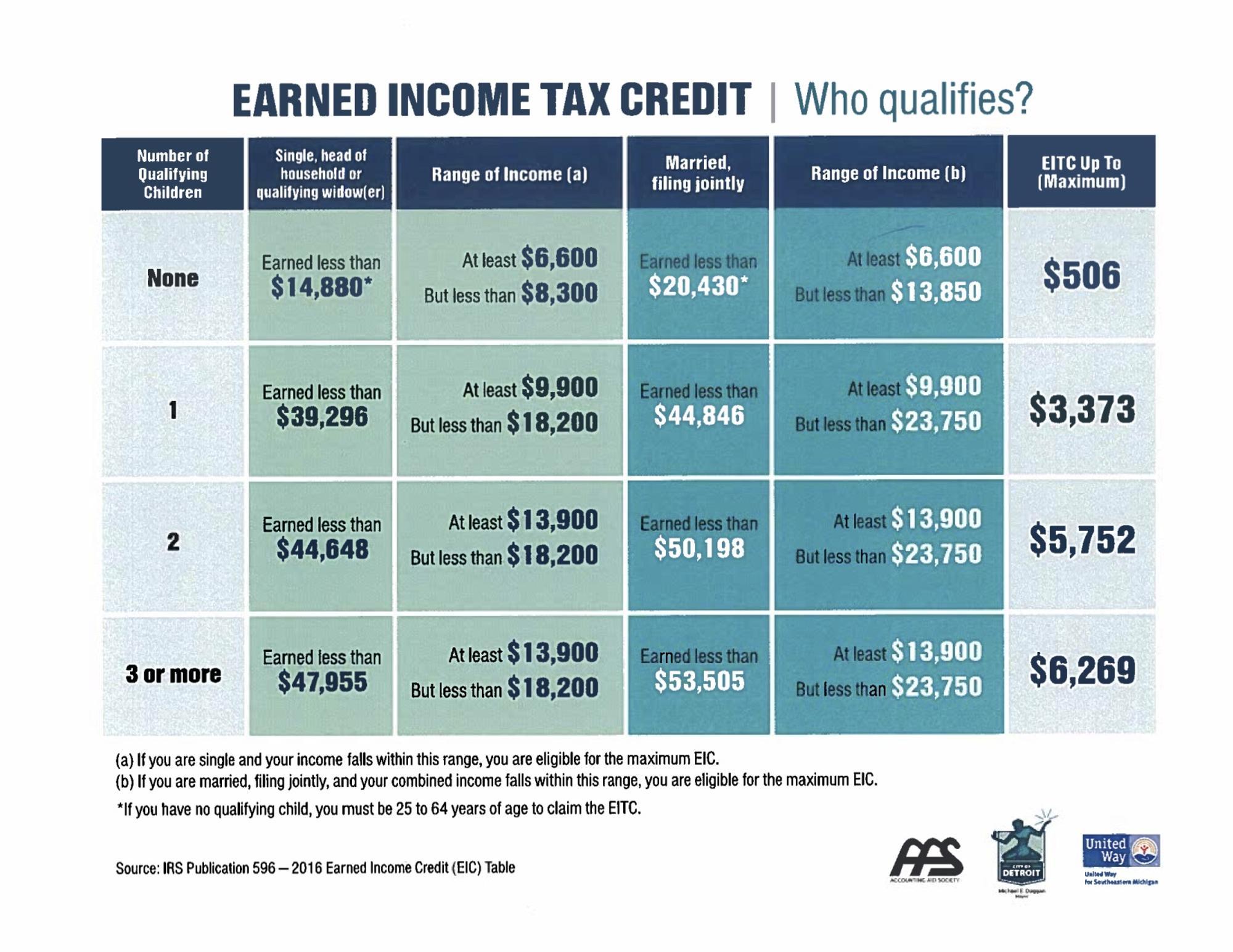 Worksheets 1040ez Earned Income Credit Worksheet income credit worksheet earned worksheet