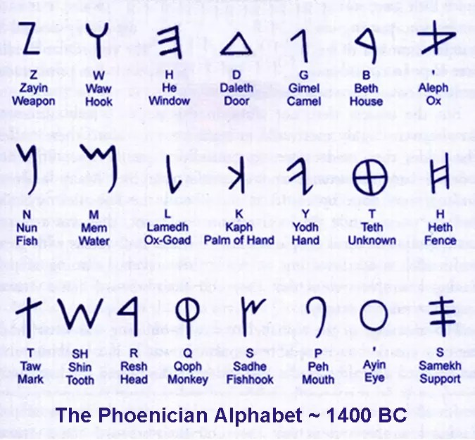 Character Meanings Hebrew