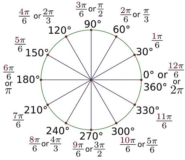 Radian dan darjah pada bulatan