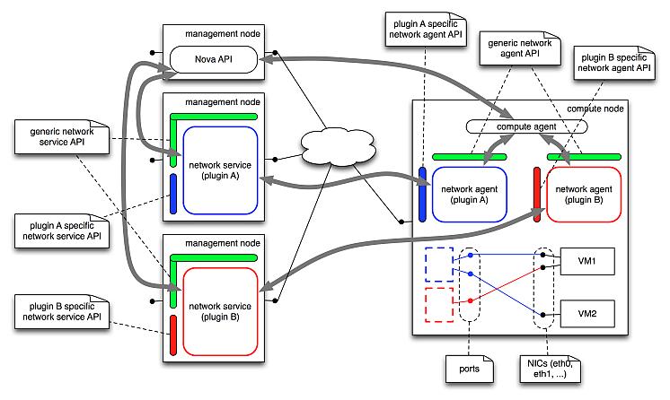 Networkservicepoc Openstack