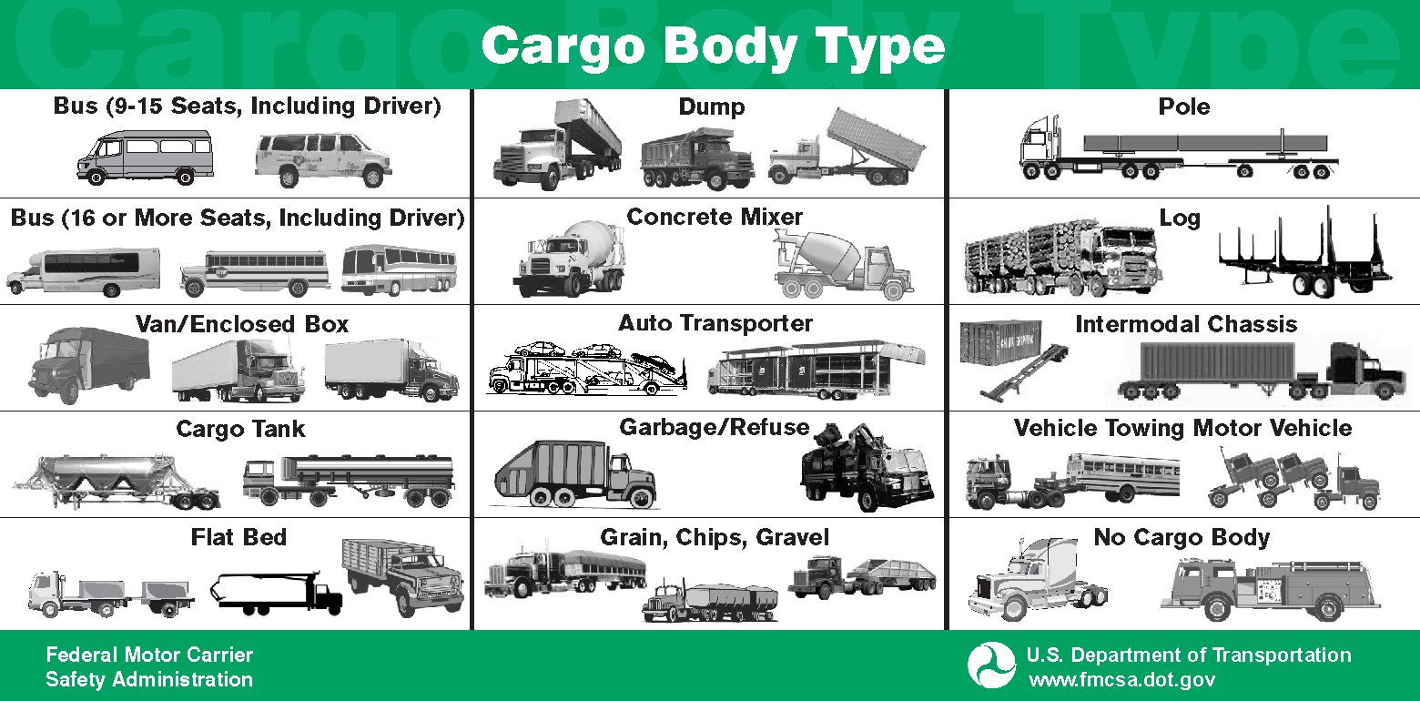New Vehicle Body Types Google Search English Vocabulary On This Month