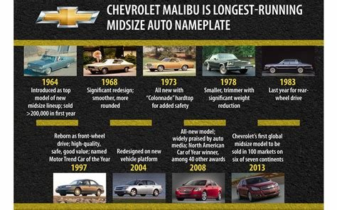 New Toyota Car History Timeline On This Month