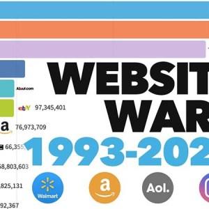 1993 yılından bu yana en popüler web siteleri