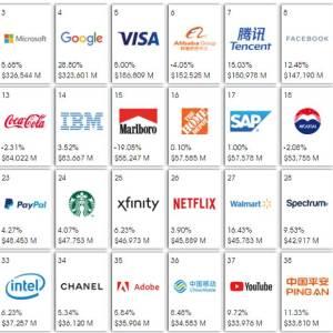 Dünyanın en değerli markaları [2020]