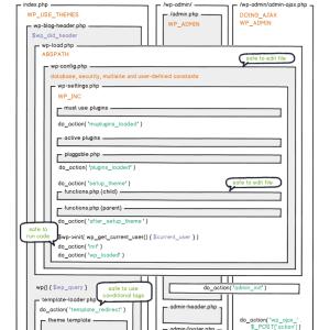 WordPress hooks/actions çalışma sırası