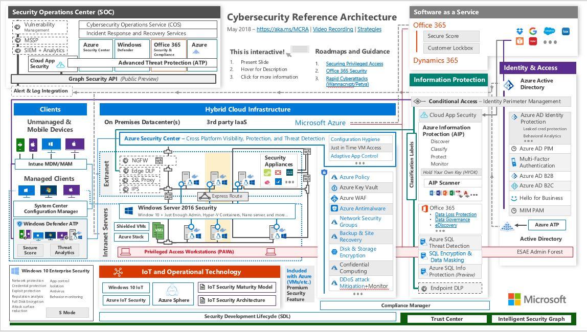 New Cybersecurity Technologies