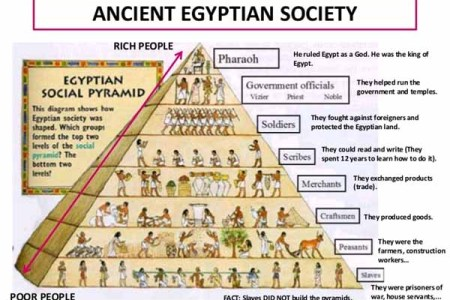 Ancient egypt political structure full hd maps locations another and bce ancient egyptians structure civilization architecture ancient egypt s social pyramid the pharaoh high government officials like the vizier the ccuart Choice Image