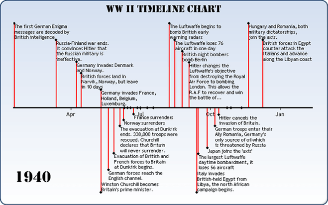 WWII Timeline - World War II