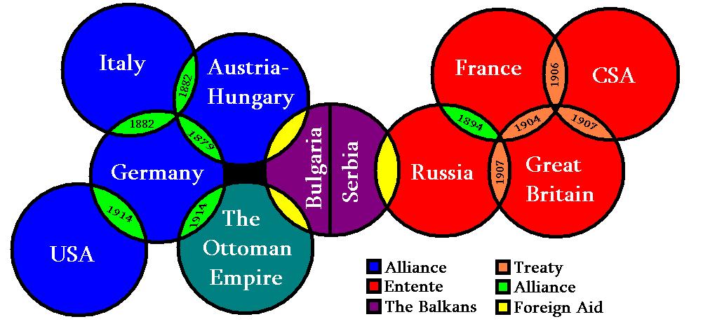 European Alliances Ww1