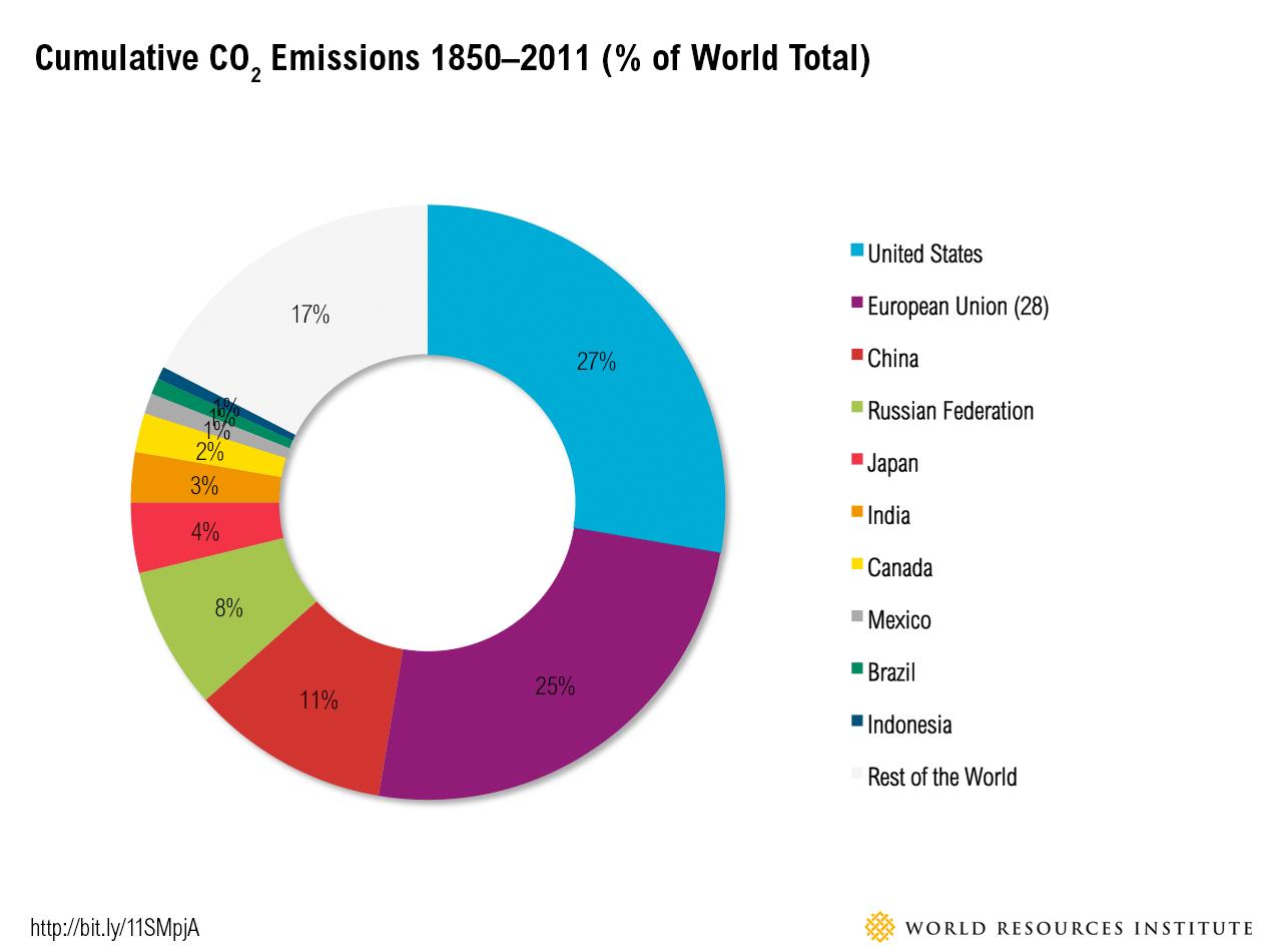Global Warming Graph 2016