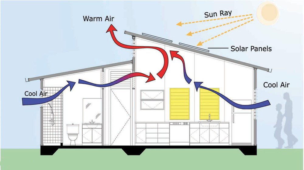 Whole Home Air Conditioner