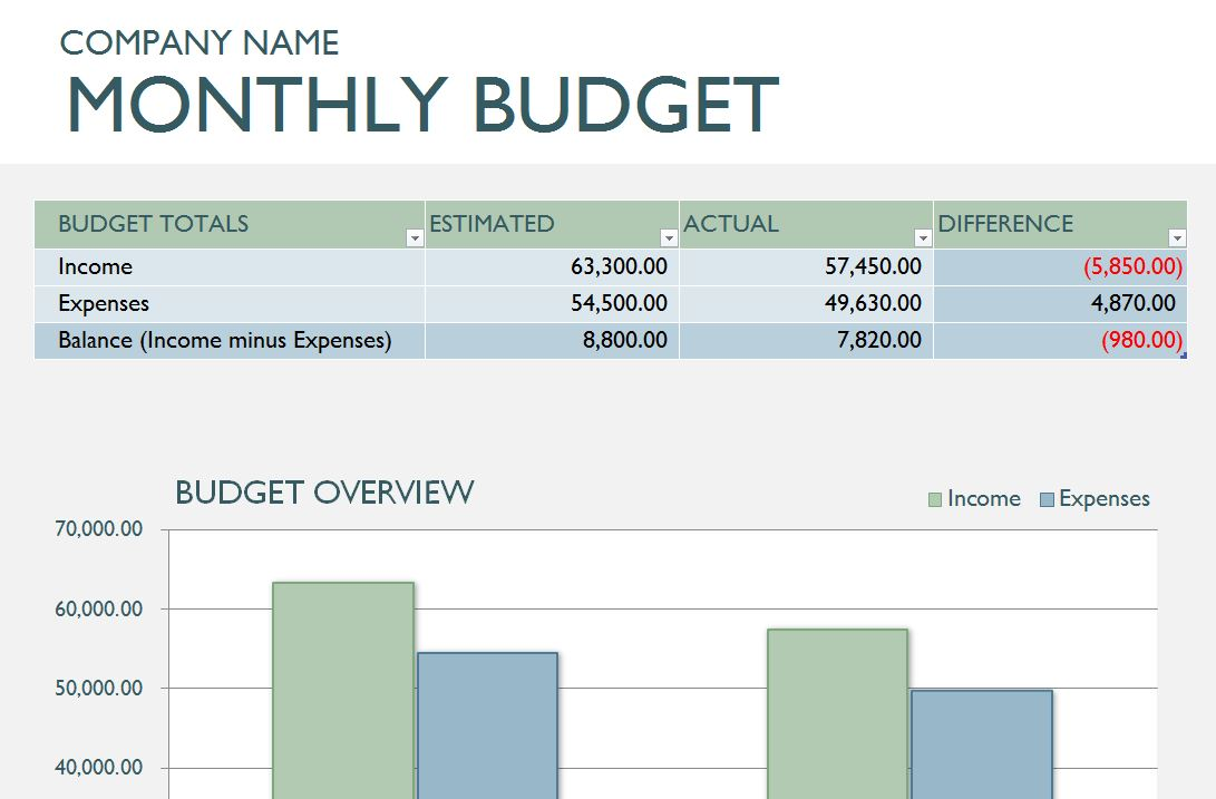 New Monthly Business Budget Template Now Featured At