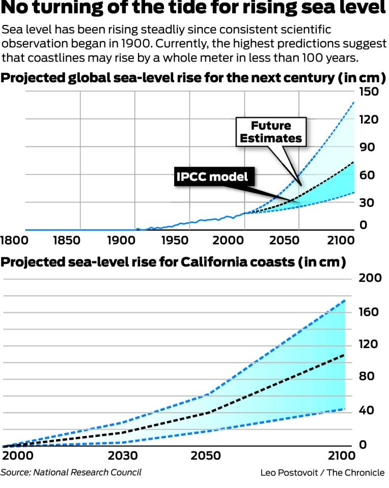 West Coast Sea Level Rise