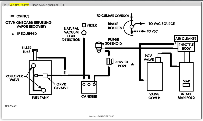 Diagram 2000 Dodge Neon Vacuum Line Diagram Wiring Schematic Full Version Hd Quality Wiring Schematic Diagramzwarc Abacusfirenze It