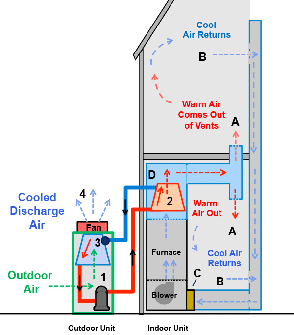 Residential Central Ac Units