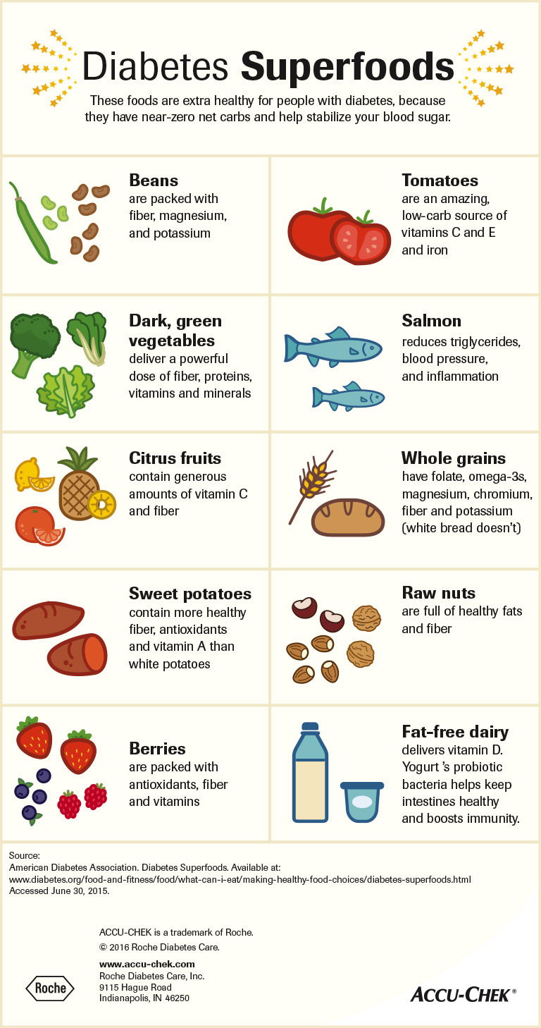 Fiber Foods High Carb Low