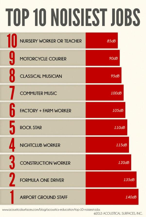Top 10 Noisiest Jobs - Acoustical Surfaces