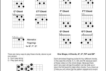 map maps ukulele chords map of india » Free Wallpaper for MAPS ...