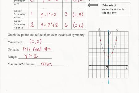 best Graphing Quadratic Functions Worksheet 9 1 image collection
