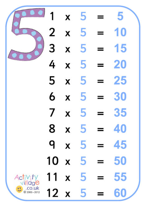 Printable Multiplication Tables 0 12 Test