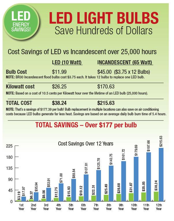 Replacing Light Bulbs Led