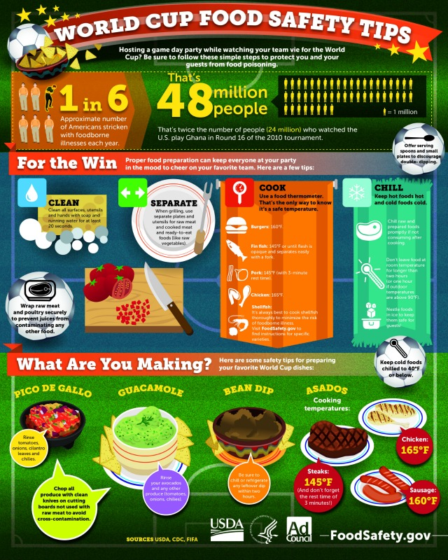 Food Safety Infographic  for the World Cup #WorldCupChat