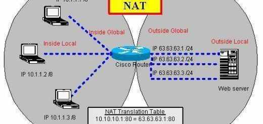¿Que es Port Address Translation o PAT?
