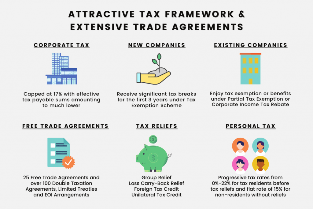 Attractive Tax Framework and Extensive Trade Agreements