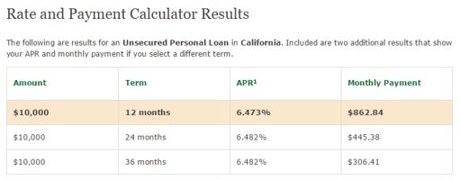 Chase Bank Personal Loan Calculator