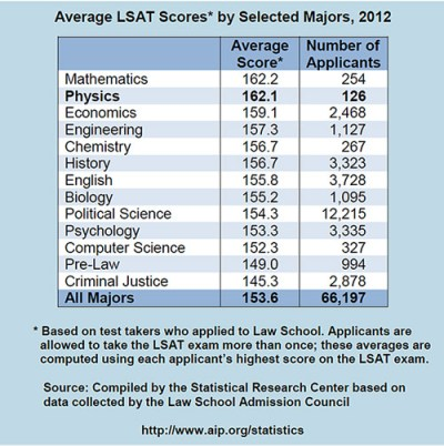 MCAT, LSAT, and Physics Bachelor's | American Institute of ...