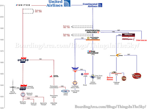 The Graphical History of United and Continental Airlines ...