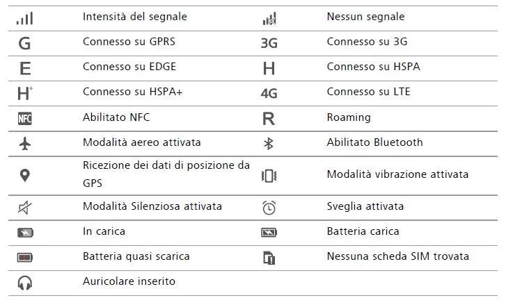 Samsung Android Phone Symbols