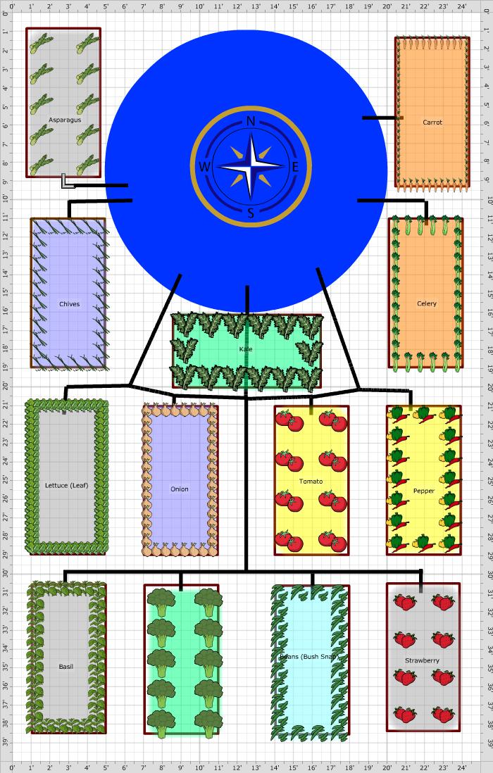 Raised Garden Blueprints