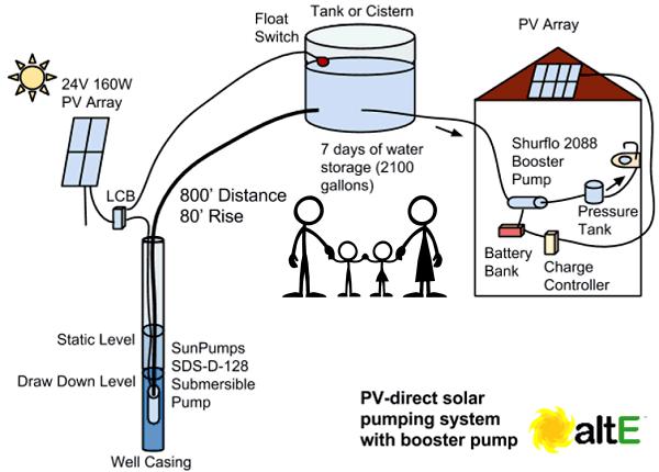 Solar Panel Calculator