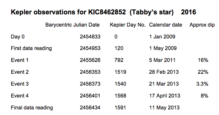 KIC 8462952 - the Incredible Story of Tabby's Star - A ...