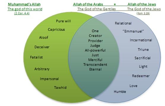 Jewish Islam Christianity Venn Diagram