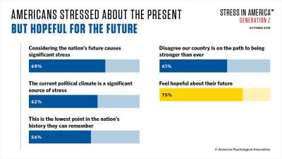 Stress in America: Stress and Generation Z