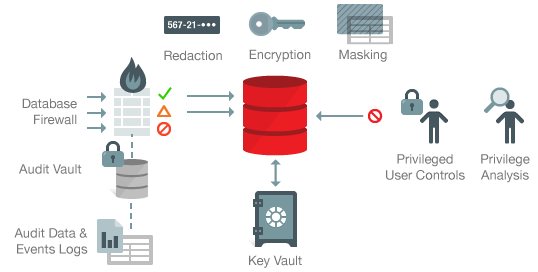 Database Security Firewall